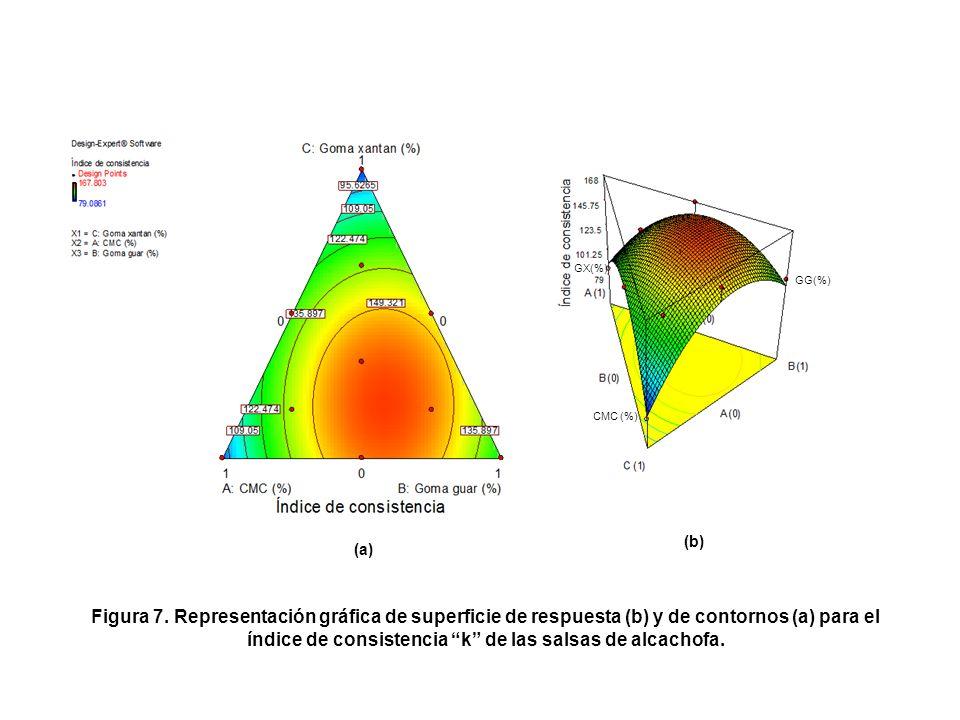índice de consistencia k de las salsas de alcachofa.