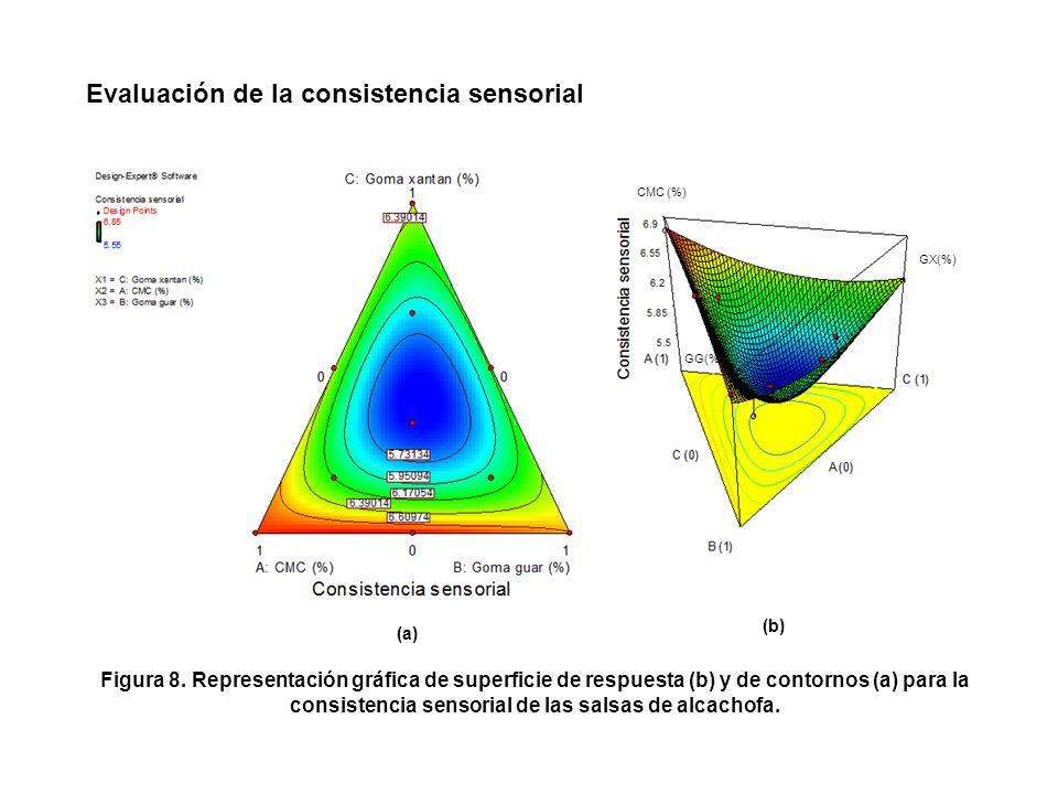 consistencia sensorial de las salsas de alcachofa.