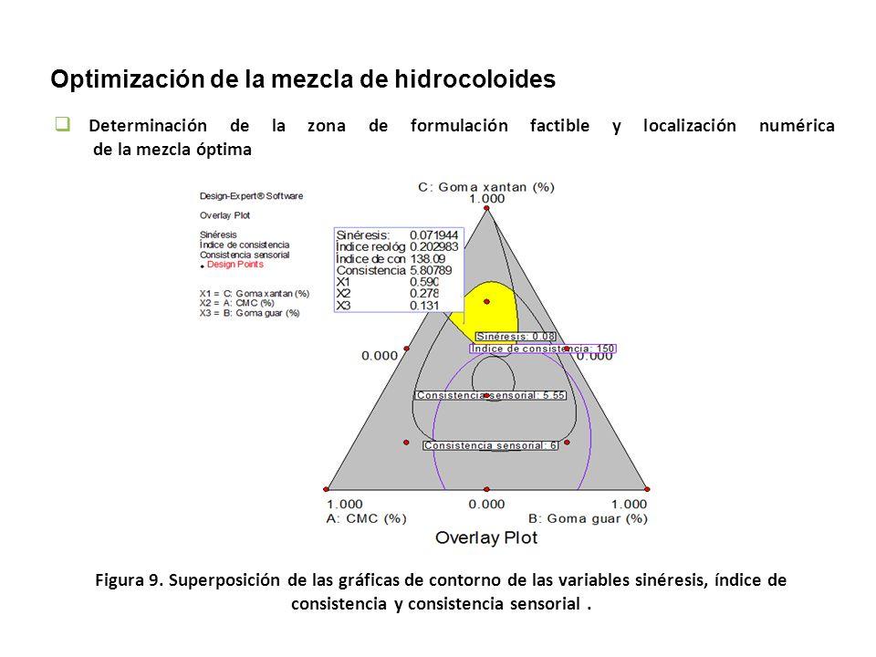Optimización de la mezcla de hidrocoloides