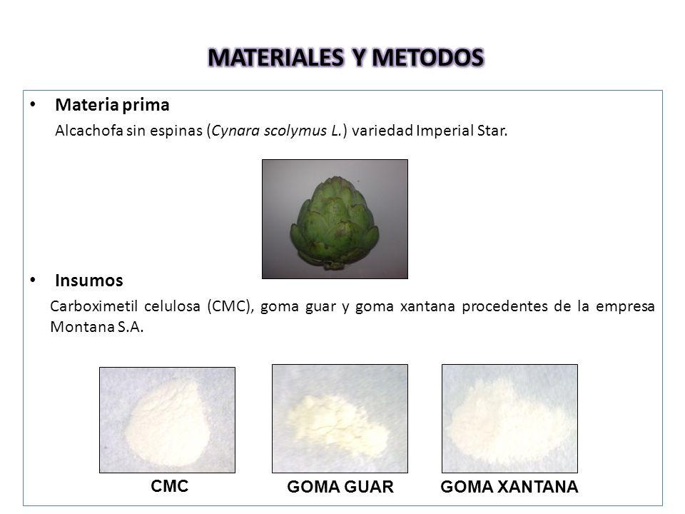 MATERIALES Y METODOS Materia prima Insumos