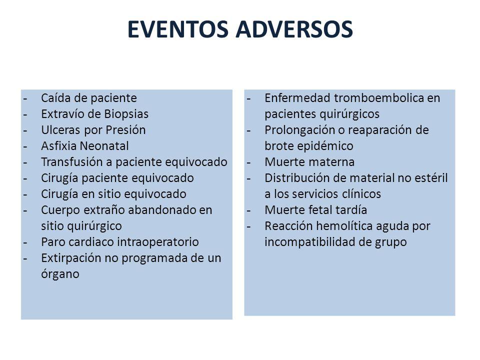 EVENTOS ADVERSOS Caída de paciente Extravío de Biopsias