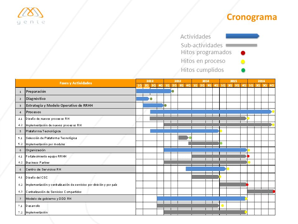 Cronograma Actividades Sub-actividades Hitos programados