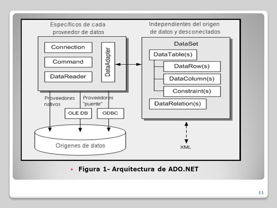Figura 1- Arquitectura de ADO.NET