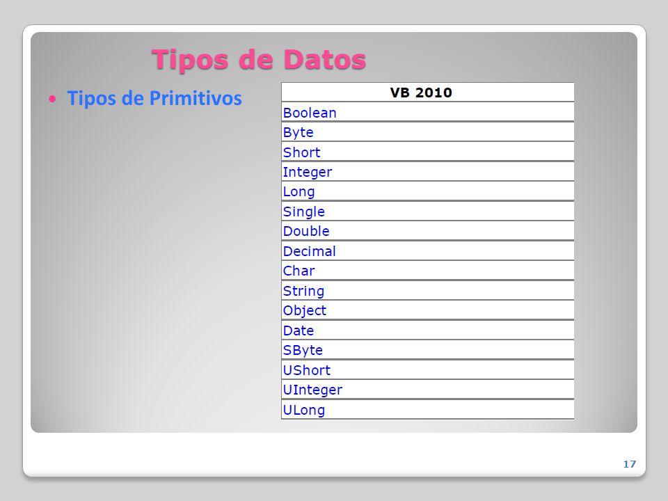 Tipos de Datos Tipos de Primitivos