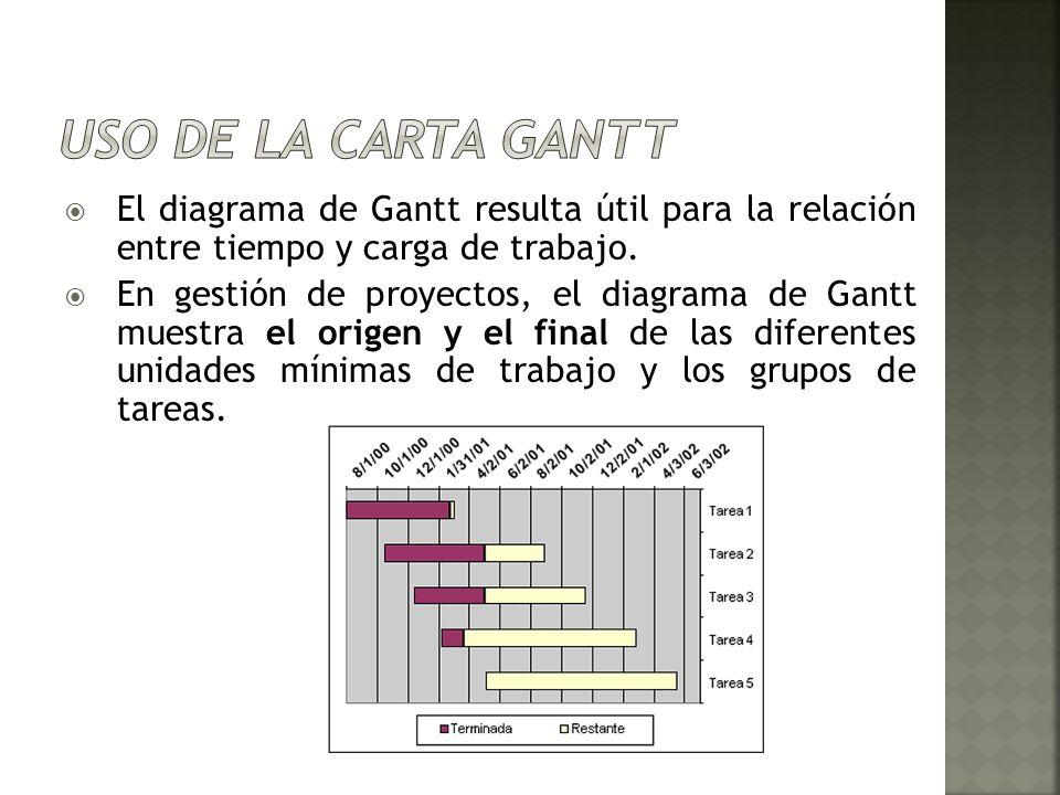 Uso de la Carta Gantt El diagrama de Gantt resulta útil para la relación entre tiempo y carga de trabajo.