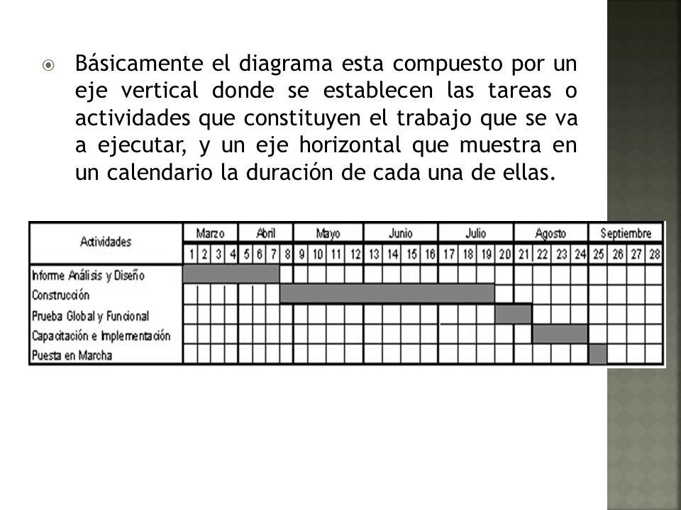 Básicamente el diagrama esta compuesto por un eje vertical donde se establecen las tareas o actividades que constituyen el trabajo que se va a ejecutar, y un eje horizontal que muestra en un calendario la duración de cada una de ellas.