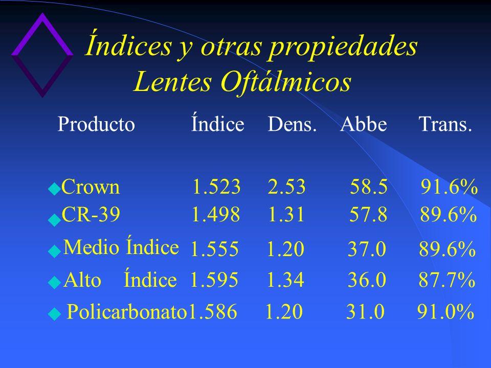 Índices y otras propiedades Lentes Oftálmicos Producto Índice Dens.