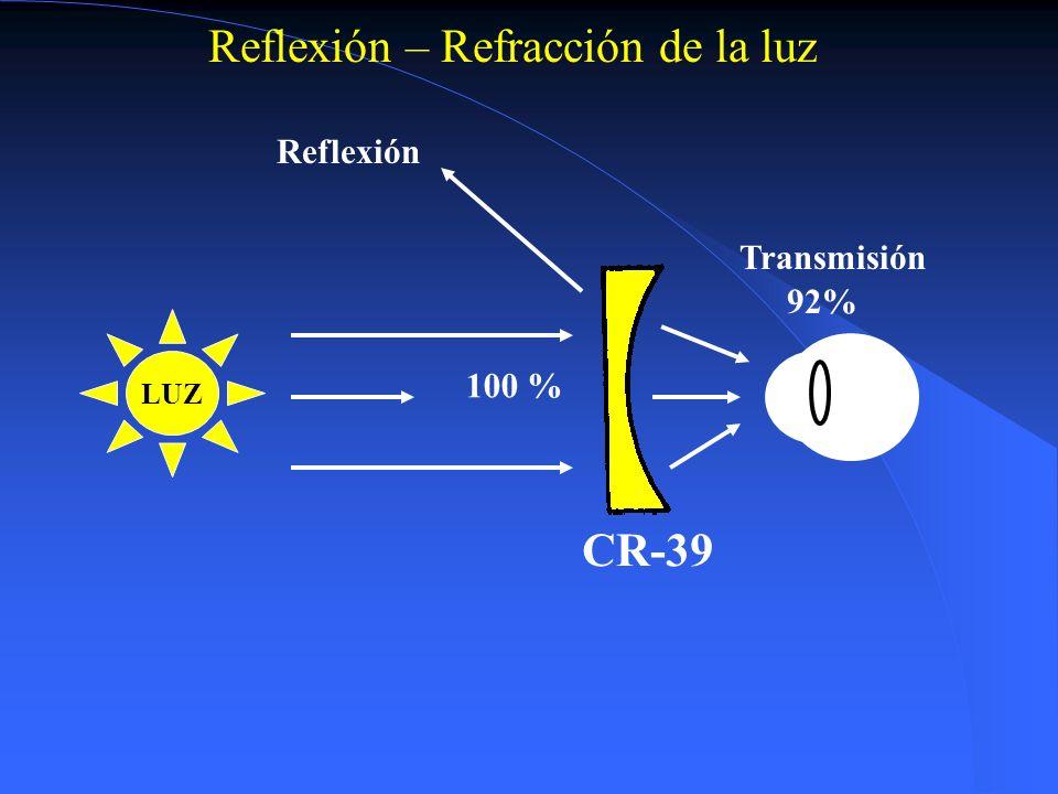 Reflexión – Refracción de la luz