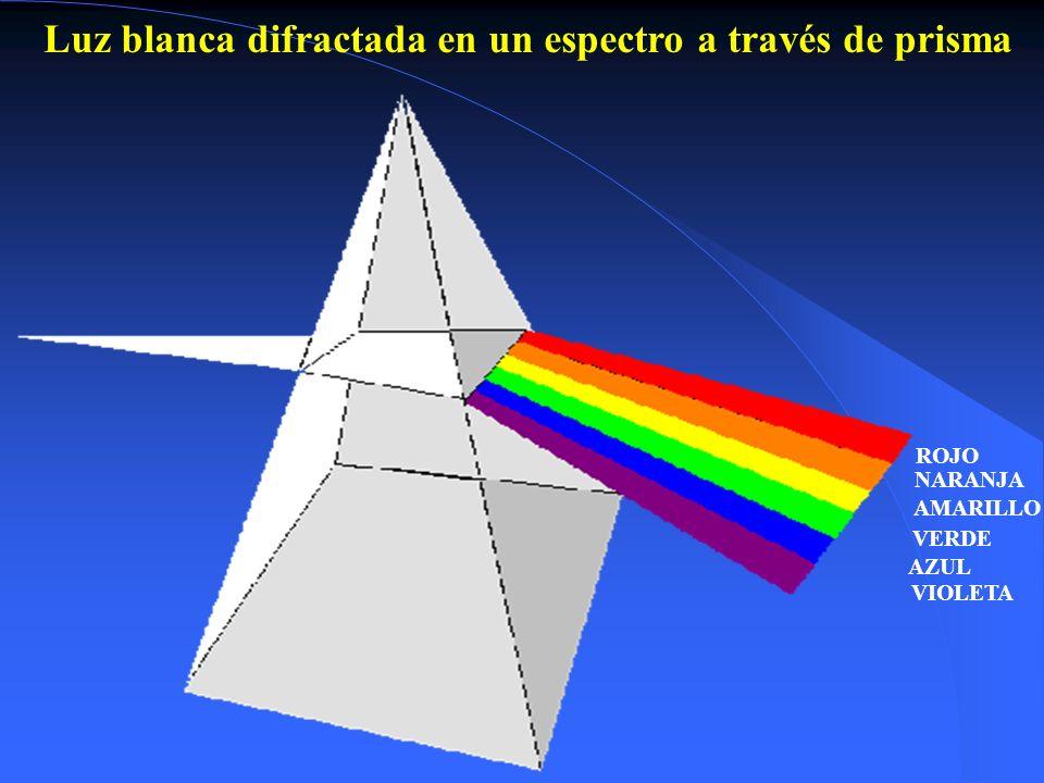Luz blanca difractada en un espectro a través de prisma