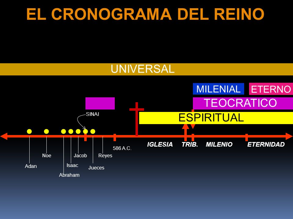 EL CRONOGRAMA DEL REINO
