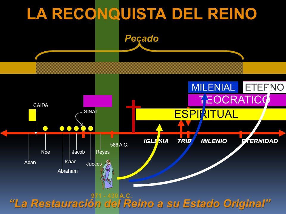 LA RECONQUISTA DEL REINO