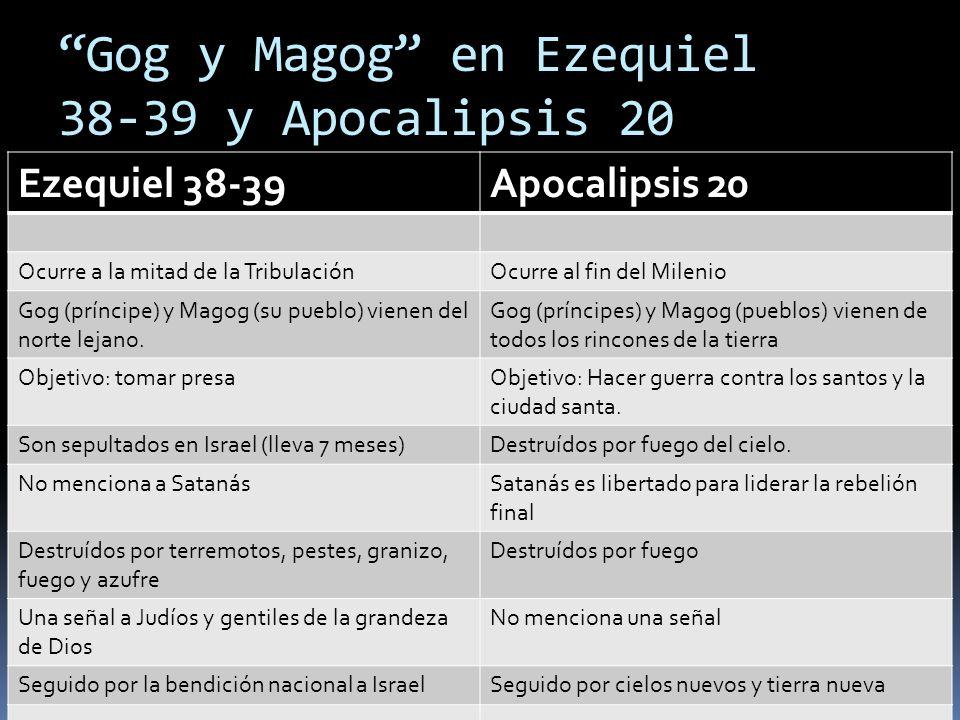 Gog y Magog en Ezequiel 38-39 y Apocalipsis 20