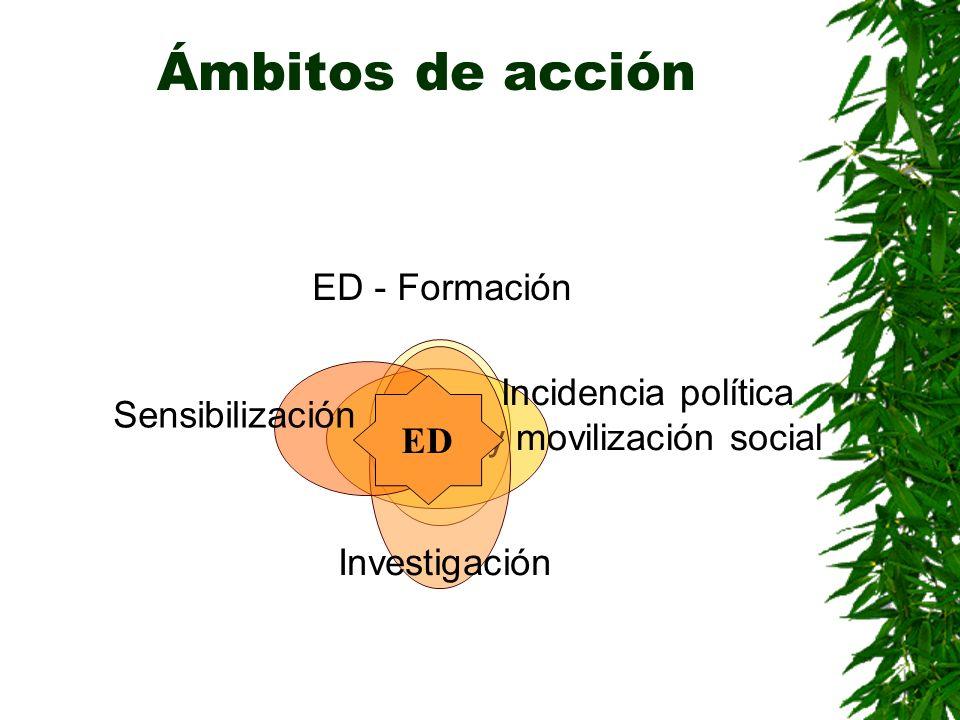 Ámbitos de acción ED
