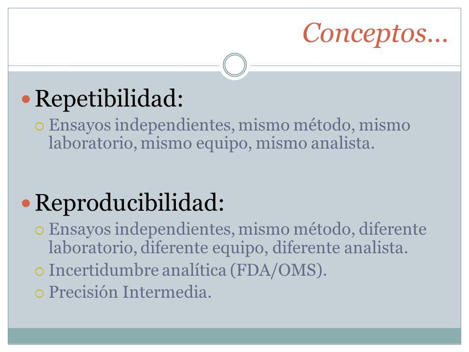 Conceptos… Repetibilidad: Reproducibilidad: