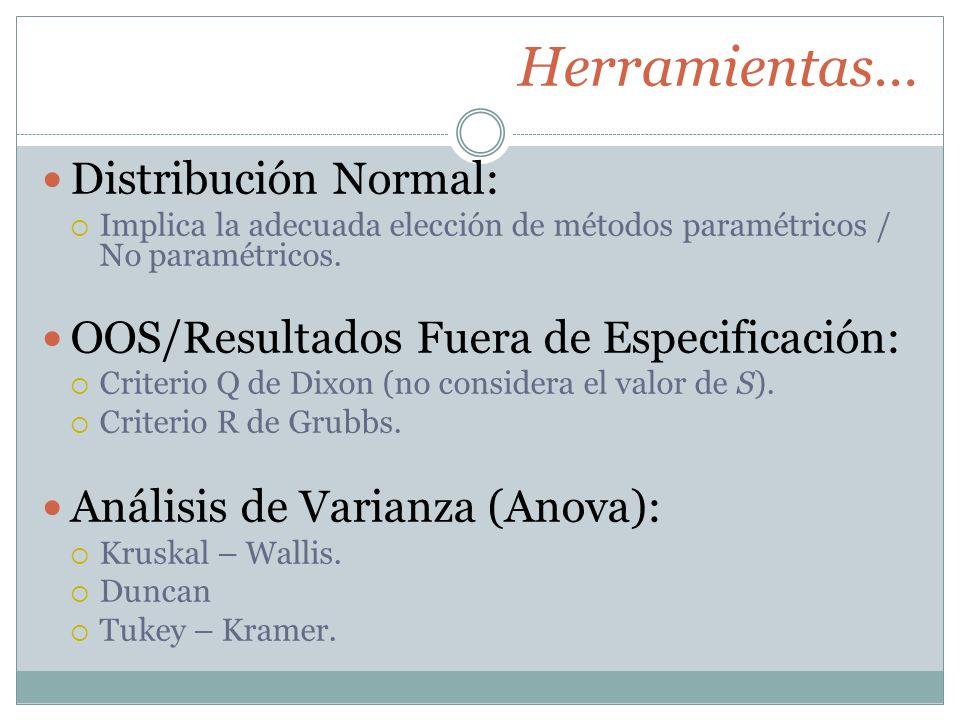 Herramientas… Distribución Normal: