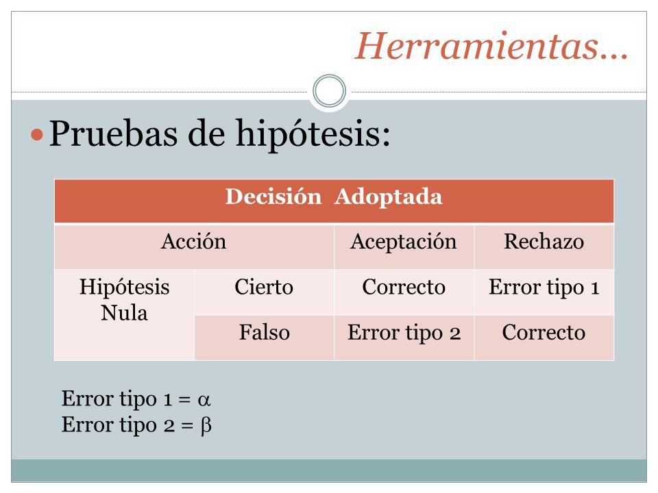 Herramientas… Pruebas de hipótesis: Decisión Adoptada Acción