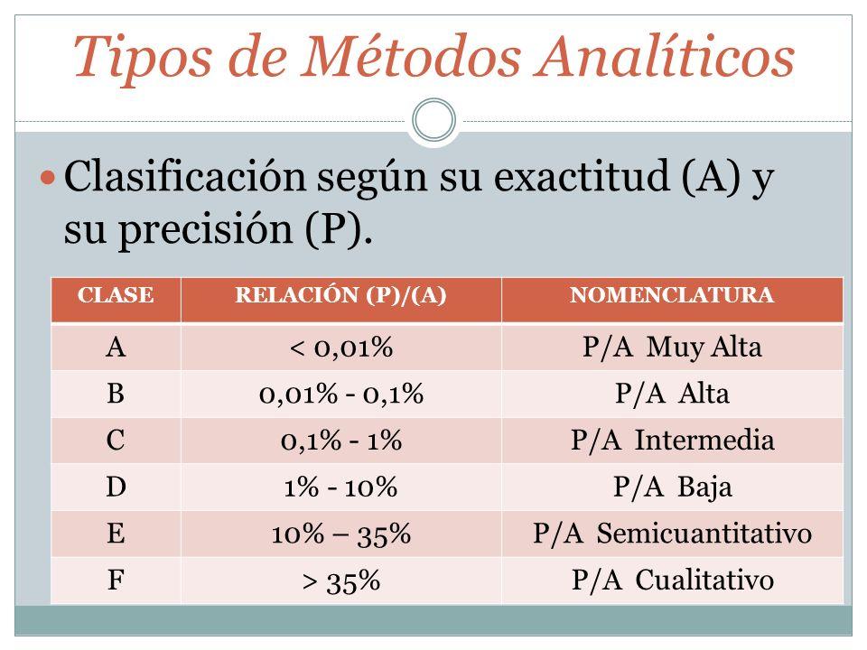 Tipos de Métodos Analíticos