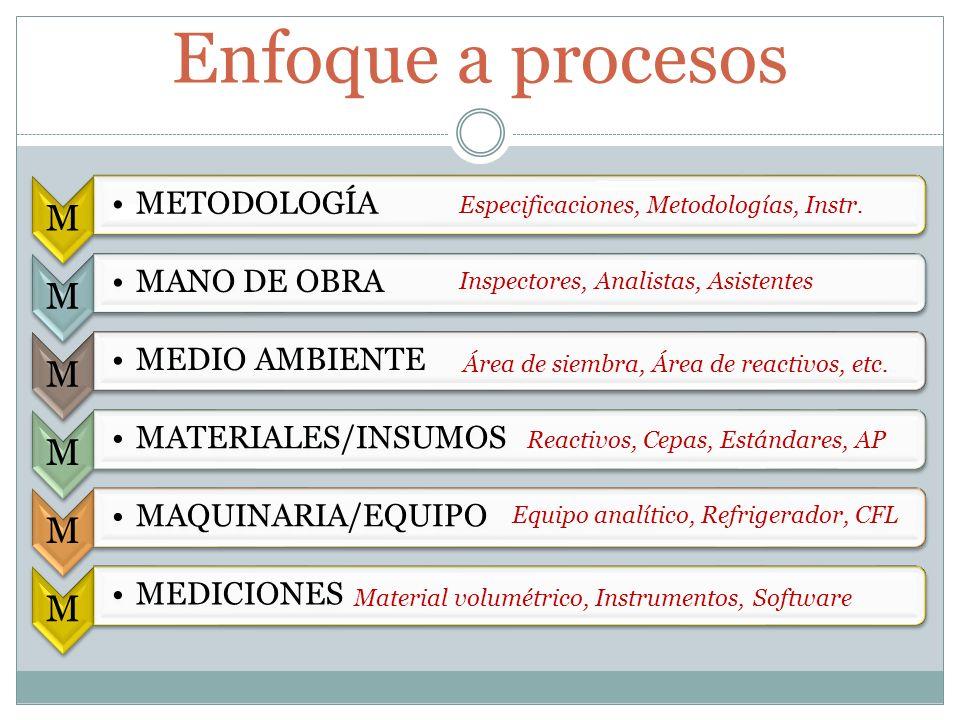 Enfoque a procesos M METODOLOGÍA MANO DE OBRA MEDIO AMBIENTE