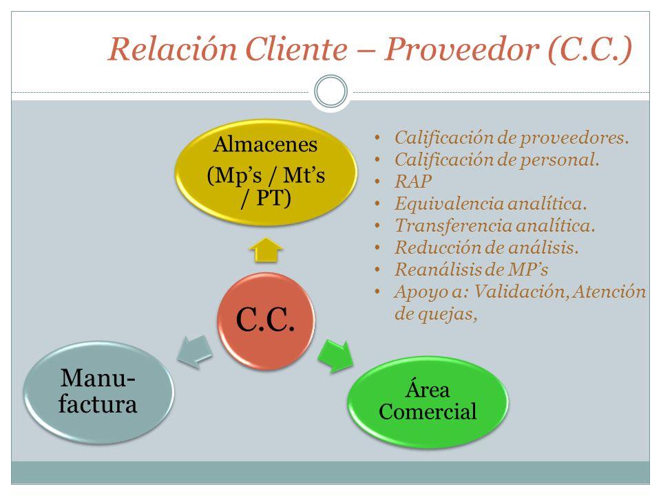 Relación Cliente – Proveedor (C.C.)