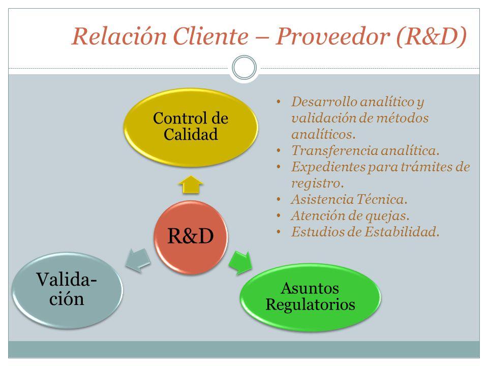 Relación Cliente – Proveedor (R&D)