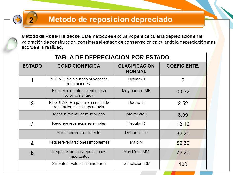 Metodo de reposicion depreciado TABLA DE DEPRECIACION POR ESTADO.