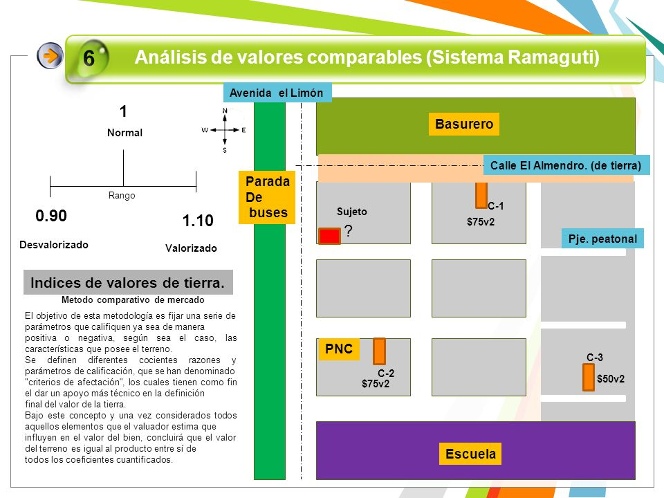 Análisis de valores comparables (Sistema Ramaguti)