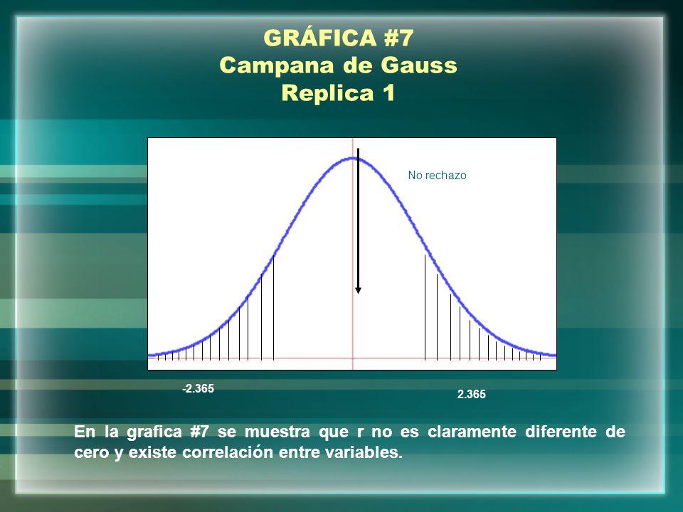 GRÁFICA #7 Campana de Gauss Replica 1