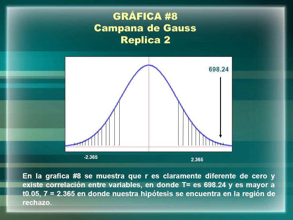 GRÁFICA #8 Campana de Gauss Replica 2