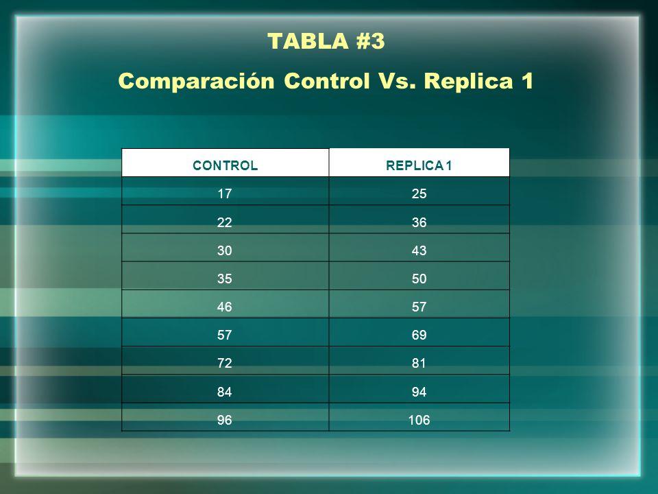 TABLA #3 Comparación Control Vs. Replica 1