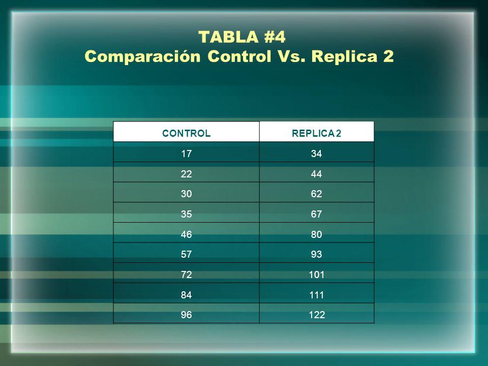 TABLA #4 Comparación Control Vs. Replica 2