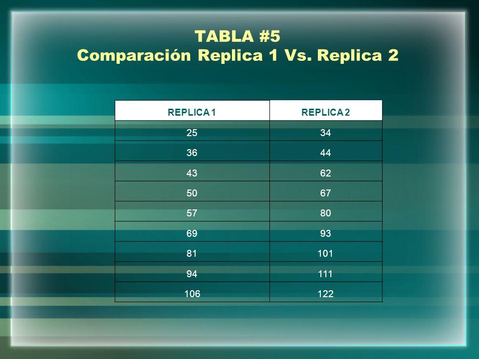 TABLA #5 Comparación Replica 1 Vs. Replica 2