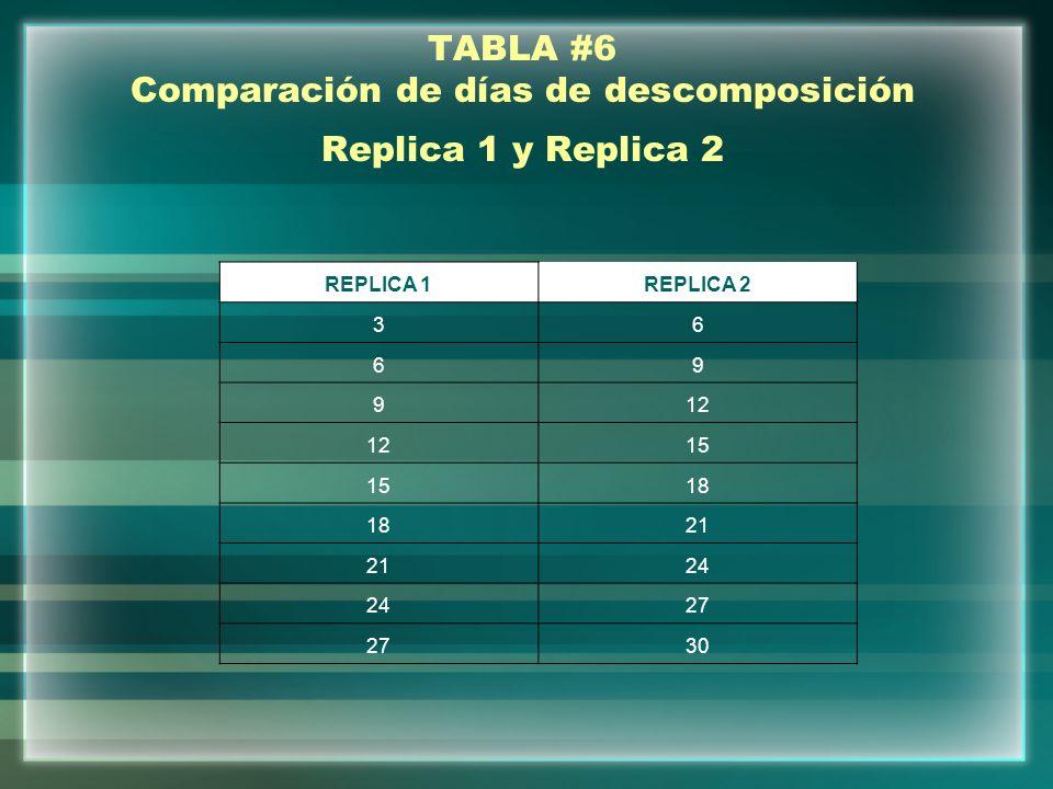 TABLA #6 Comparación de días de descomposición Replica 1 y Replica 2
