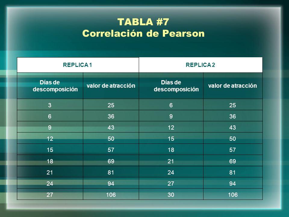 TABLA #7 Correlación de Pearson