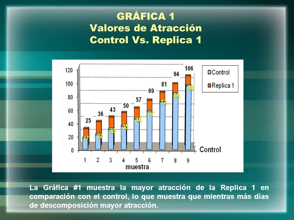 GRÁFICA 1 Valores de Atracción Control Vs. Replica 1
