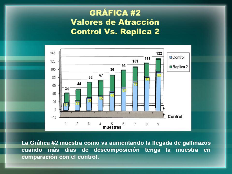 GRÁFICA #2 Valores de Atracción Control Vs. Replica 2