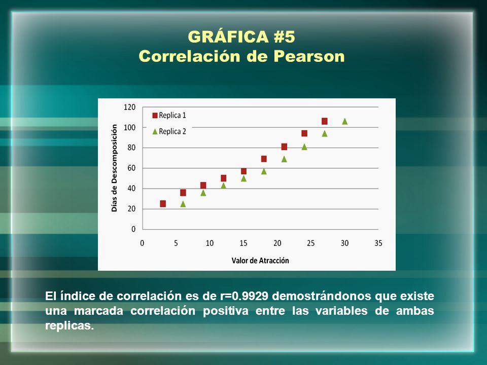 GRÁFICA #5 Correlación de Pearson