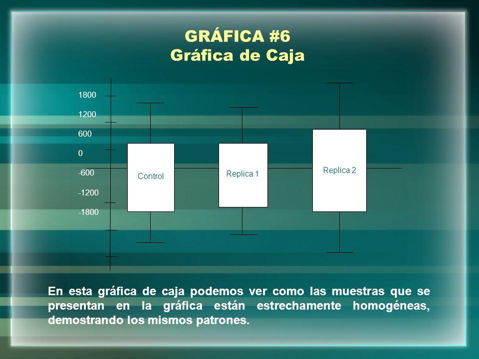 GRÁFICA #6 Gráfica de Caja