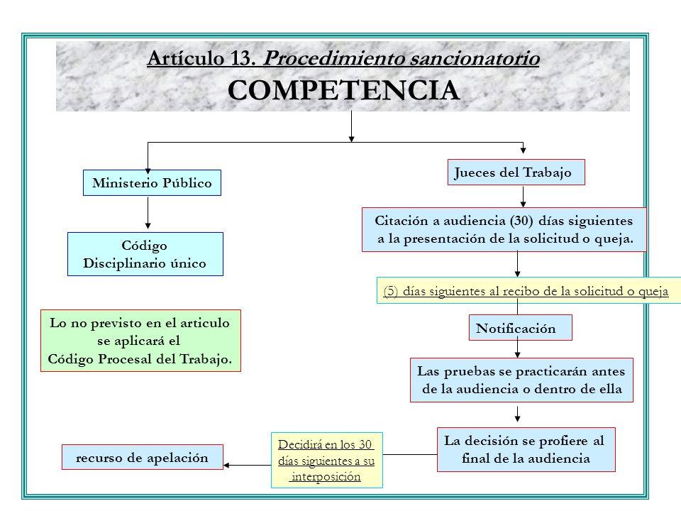 COMPETENCIA Artículo 13. Procedimiento sancionatorio