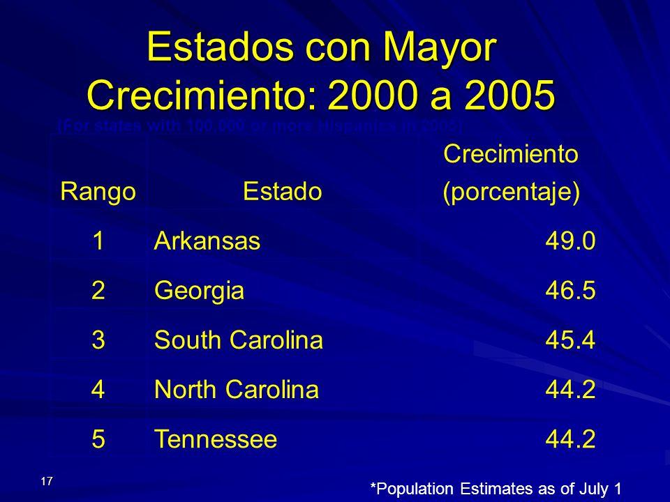 Estados con Mayor Crecimiento: 2000 a 2005
