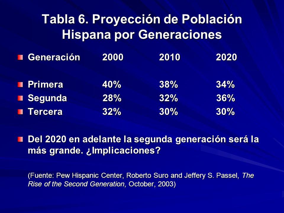 Tabla 6. Proyección de Población Hispana por Generaciones