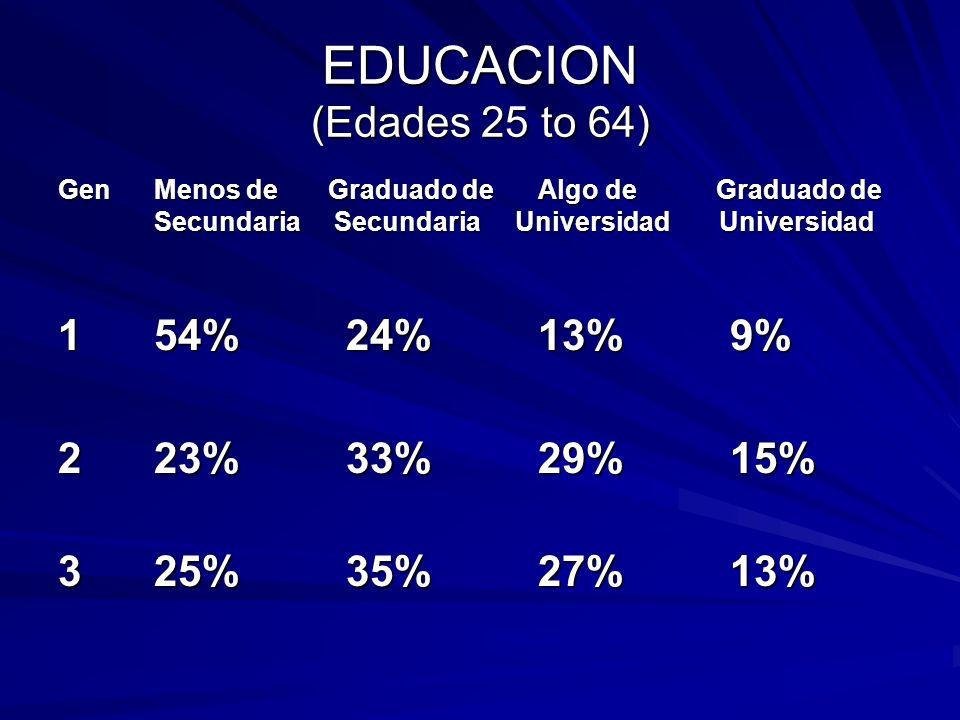 EDUCACION (Edades 25 to 64) 1 54% 24% 13% 9% 2 23% 33% 29% 15%