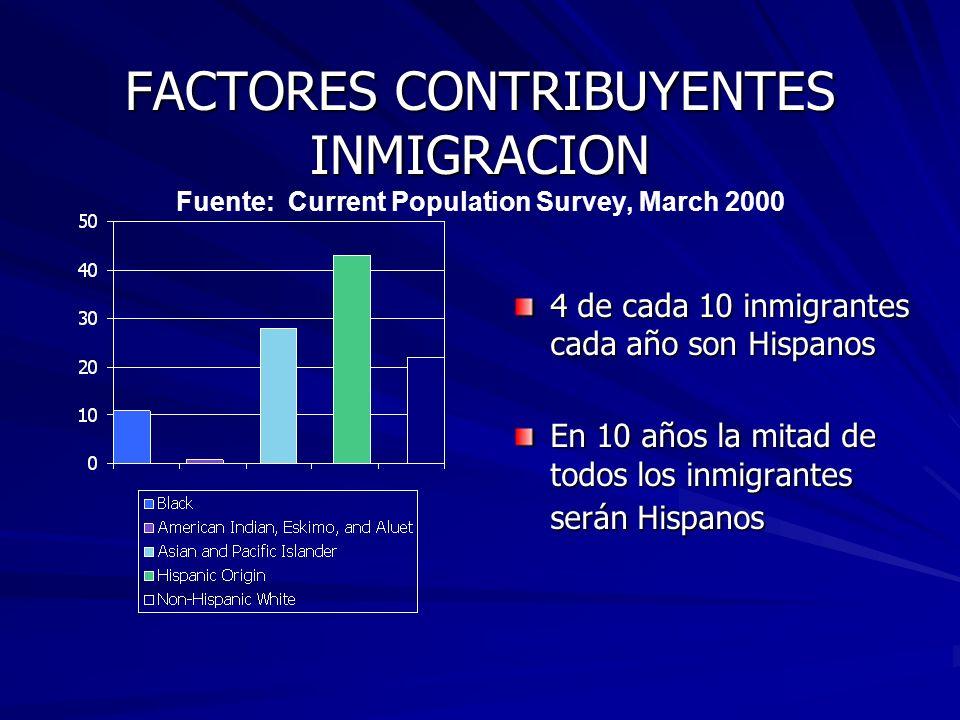 FACTORES CONTRIBUYENTES INMIGRACION Fuente: Current Population Survey, March 2000