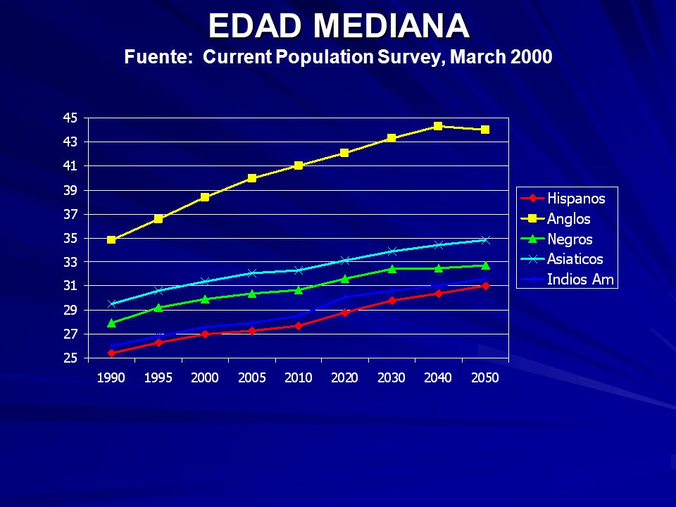 EDAD MEDIANA Fuente: Current Population Survey, March 2000