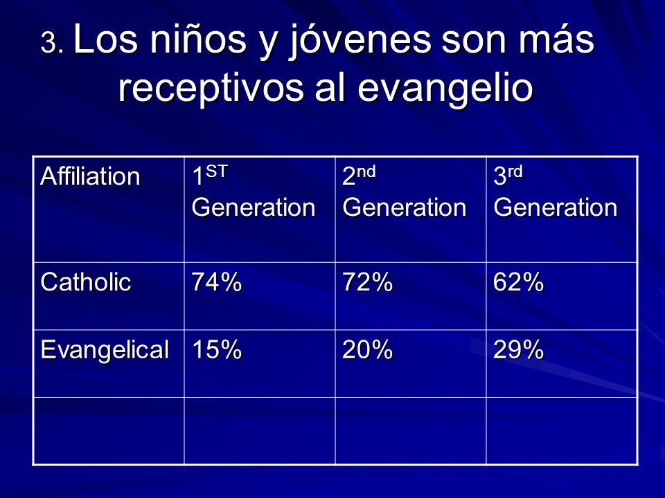 3. Los niños y jóvenes son más receptivos al evangelio