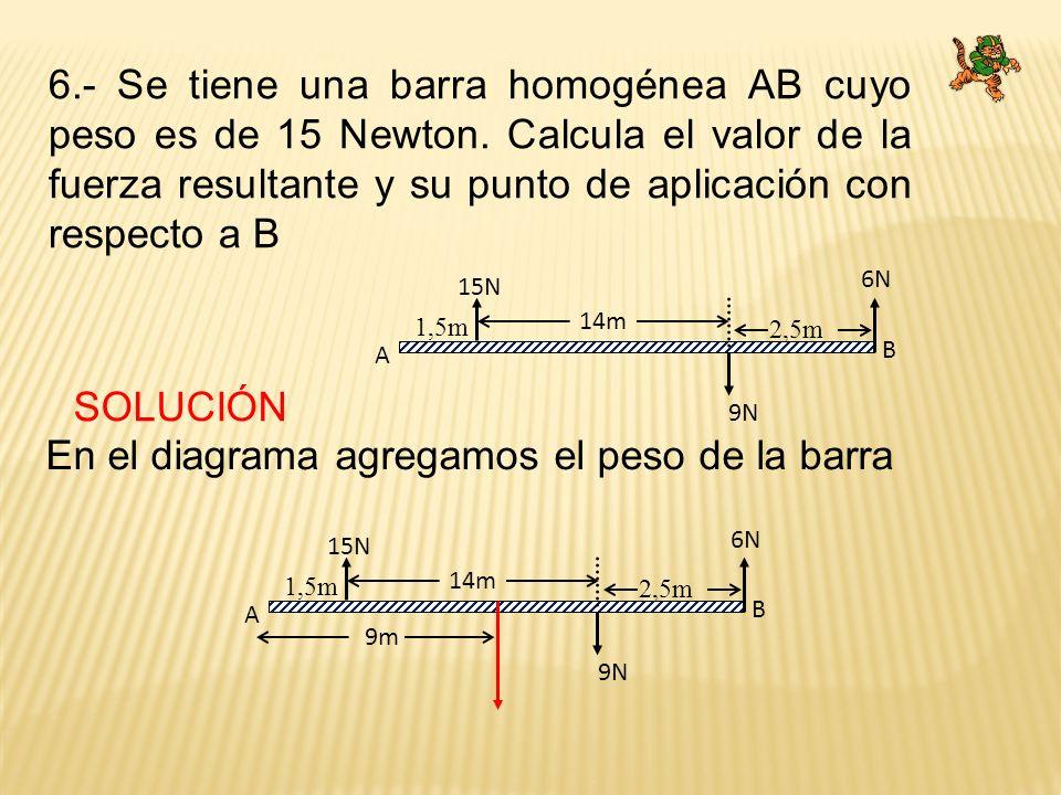 En el diagrama agregamos el peso de la barra