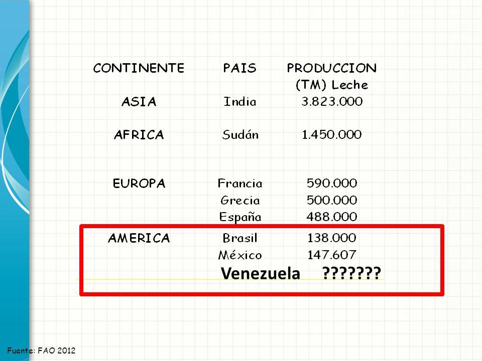 Venezuela Fuente: FAO 2012