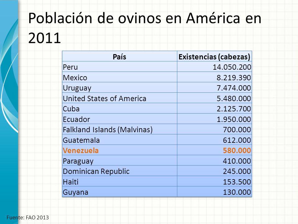 Población de ovinos en América en 2011