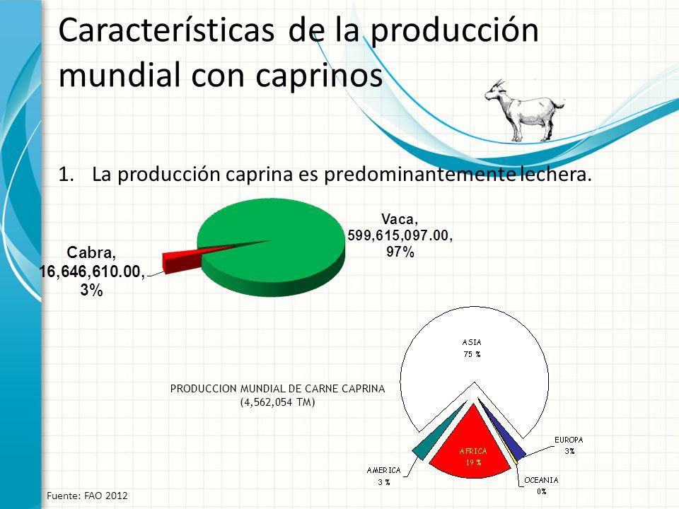 Características de la producción mundial con caprinos