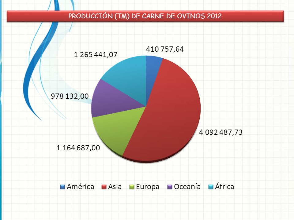 PRODUCCIÓN (TM) DE CARNE DE OVINOS 2012