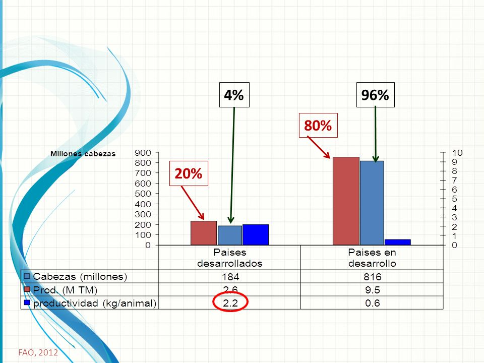96% 4% 80% 20% FAO, 2012